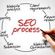 Bayou Web Design+ Search Engine Optimization