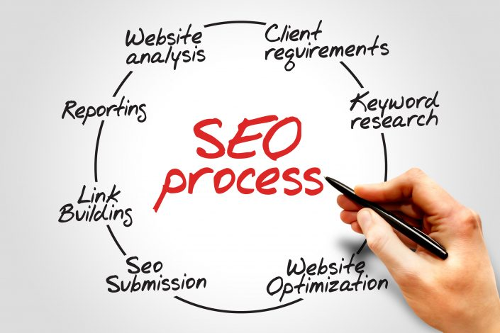 Bayou Web Design+ Search Engine Optimization